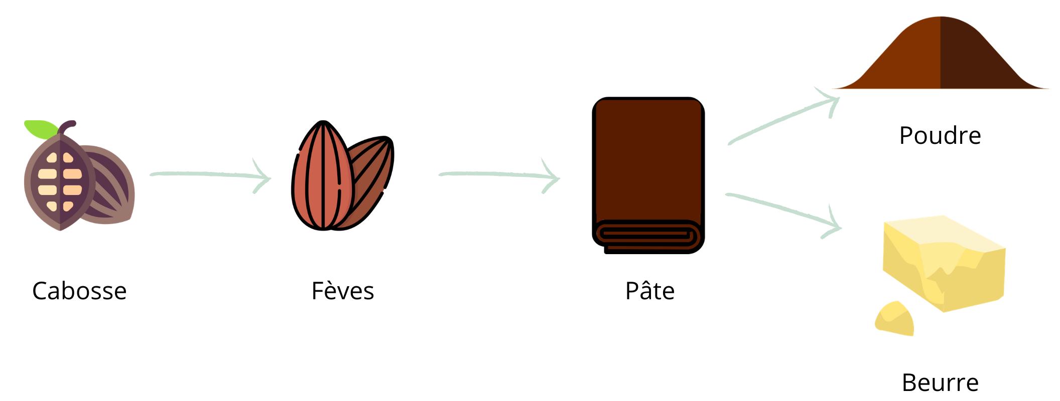 Schémas de la composition du chocolat